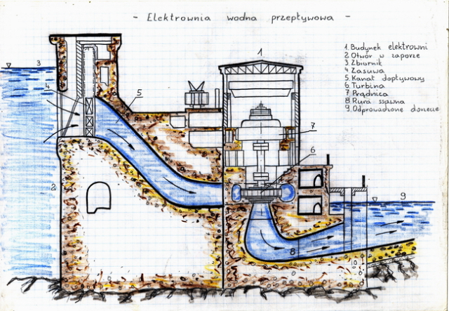 Hydrowergh - WATER MILL